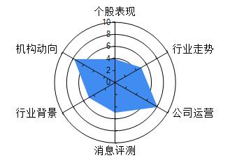 上海梅林(600073)仟股仟评 600073仟股仟评 近